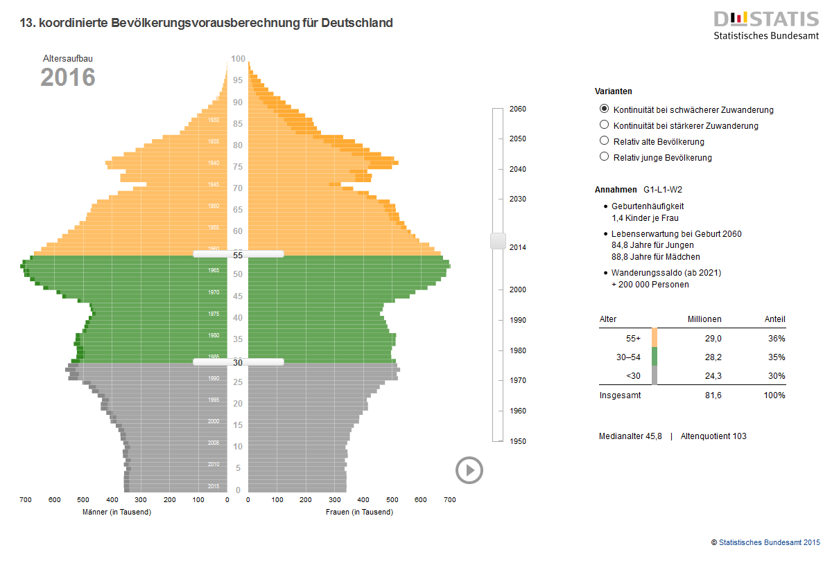 Altersstruktur Deutschland 2016 - 1 - DESTATIS