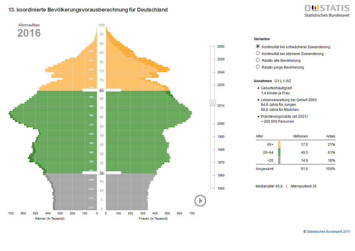 Altersstruktur Deutschland 2016 - DESTATIS