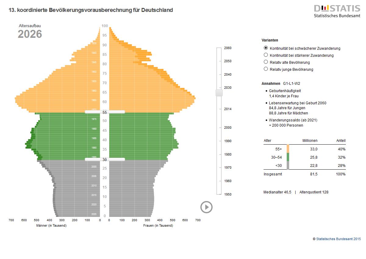 Altersstruktur Deutschland 2026 - 1 - DESTATIS