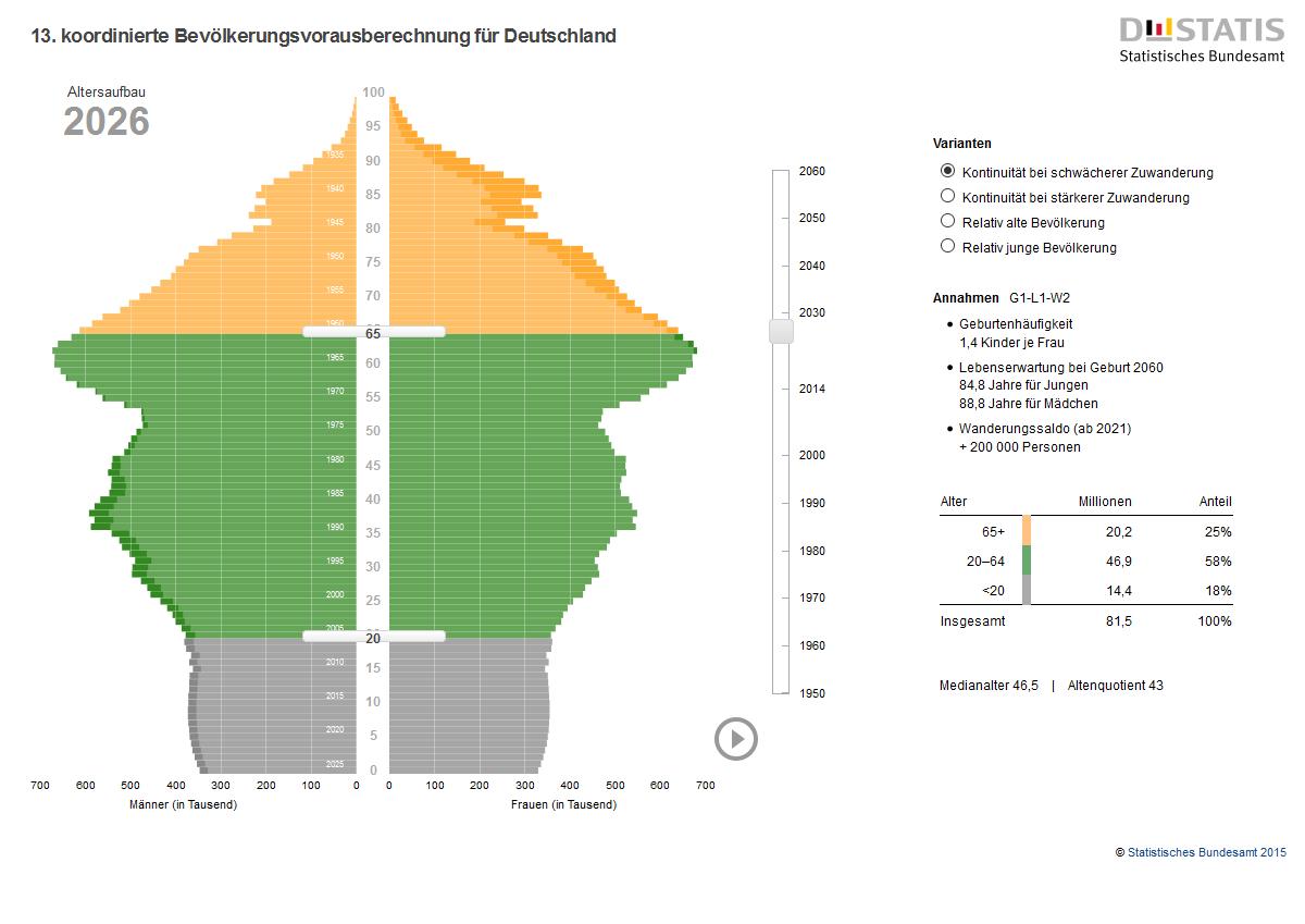 Altersstruktur Deutschland 2026 - DESTATIS